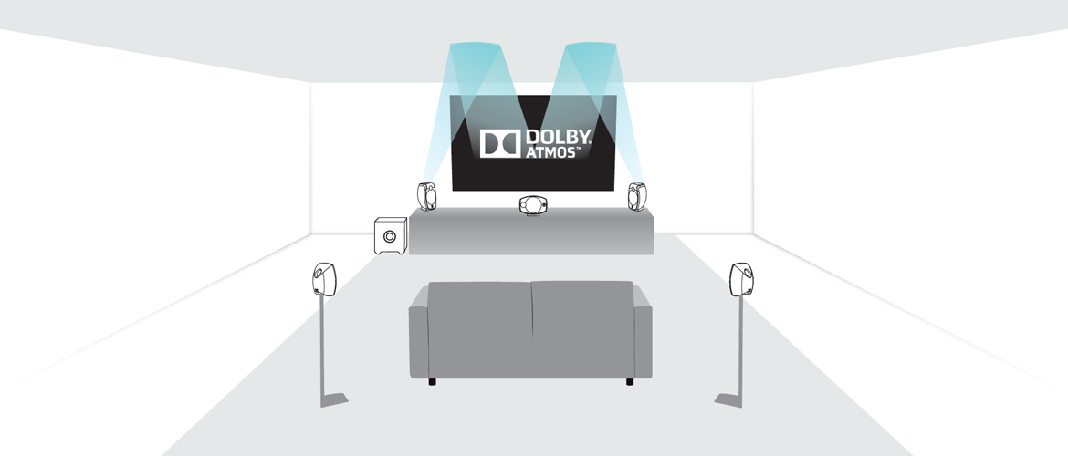 What are Dolby Atmos® Sound Effects? - Focal   Focal   Listen Beyond