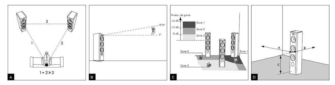 Placement Enceinte Home Cinema 5.1 #14: Position Of Hifi Stereo Speakers | Focal | Listen Beyond